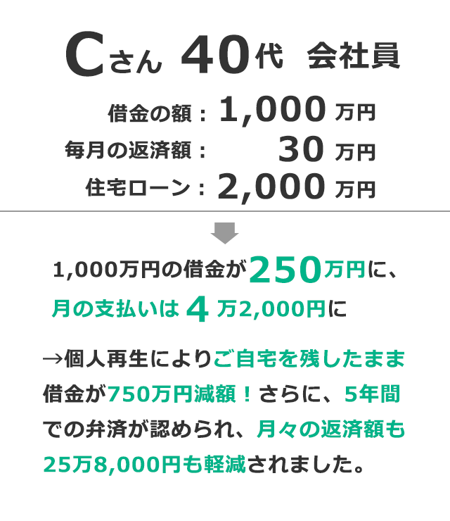 1,000万円の借金が250万円になりました